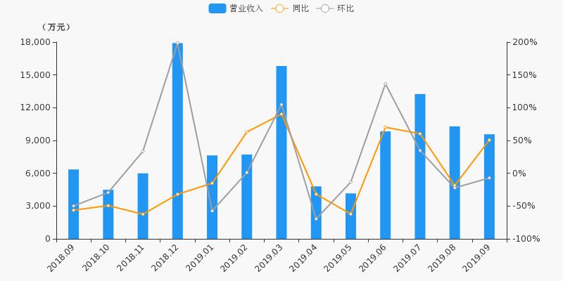【月报速递】华鑫股份:证券业务9月净利润-1564.2万元,环比下降1134.3%