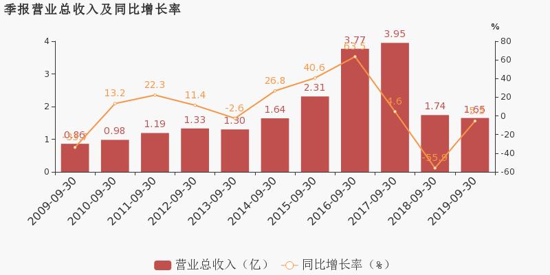 【002175千股千评】东方网络股票最近怎么样002175千股千评2019年11月11日