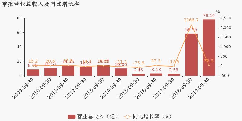 【002015千股千评】霞客环保股票最近怎么样002015千股千评2019年11月11日