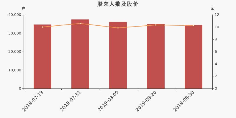 思源電氣股東戶數下降1.52%,戶均持股17.46萬元