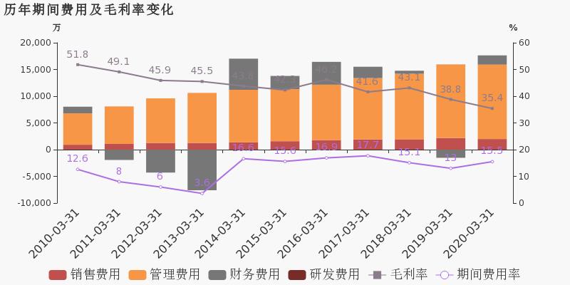 重庆市2020第一季度g_重庆市第一中学