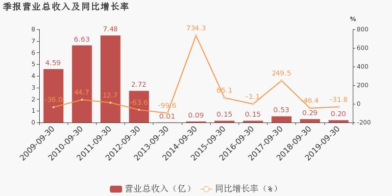 配资平台173bx:【600769股吧】精选:祥龙电业股票收盘价 600769股吧新闻2019年11月12日