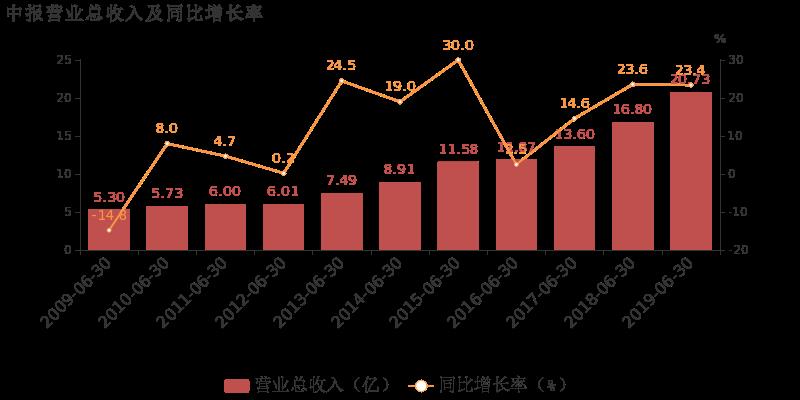 联创光电最新消息 600363股票利好利空新闻2019年9月