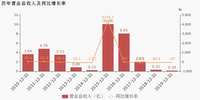 *ST成城600247公告 *ST成城股票最新消息 2020年7月新闻 2020