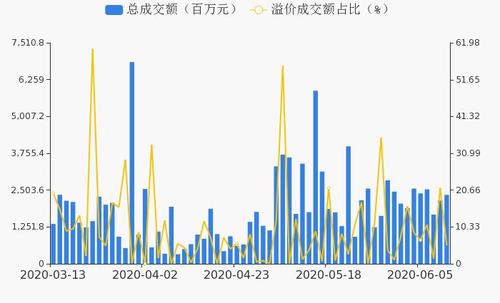 【000918股吧】精选:嘉凯城股票收盘价 000918股吧新闻2020年6月15日