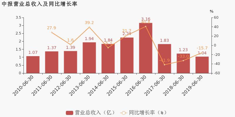 千山药机最新消息 300216股票利好利空新闻2019年9月