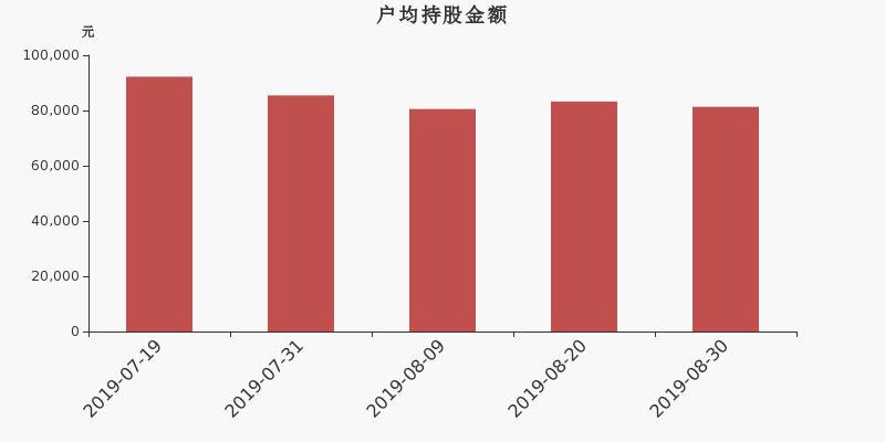 亚翔集成股东户数减少97户,户均持股8.13万元