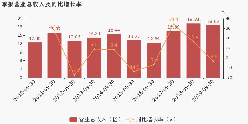 零股财经网:【300257股吧】精选:开山股份股票收盘价 300257股吧新闻2019年11月12日