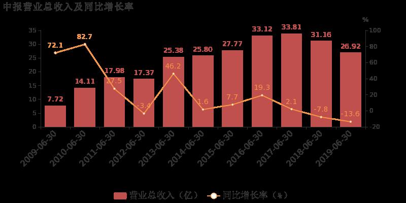 惠而浦最新消息 600983股票利好利空新闻2019年9月