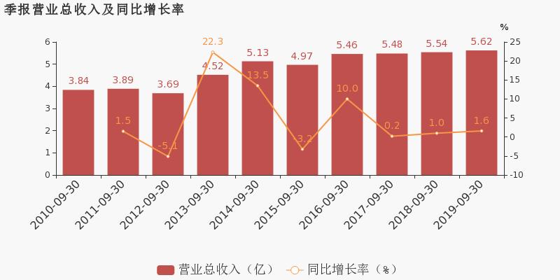 中虹股票财经网:【300225股吧】精选:金力泰股票收盘价 300225股吧新闻2019年11月12日