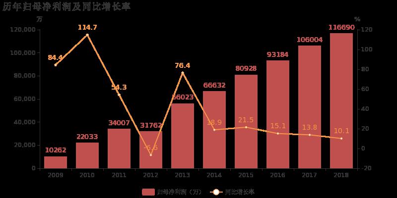 汇川技术:2018年归母净利润同比增长10.1%,变频器类业务贡献利润
