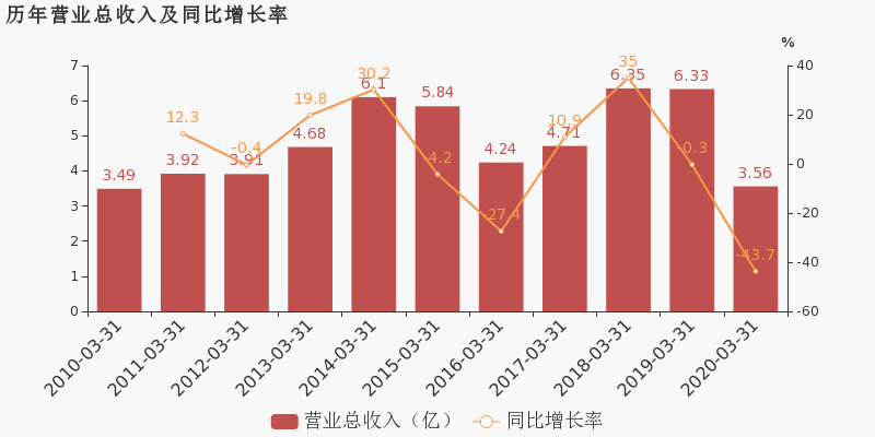 【002455股吧】精选:百川股份股票收盘价 002455股吧新闻2020年7月10日