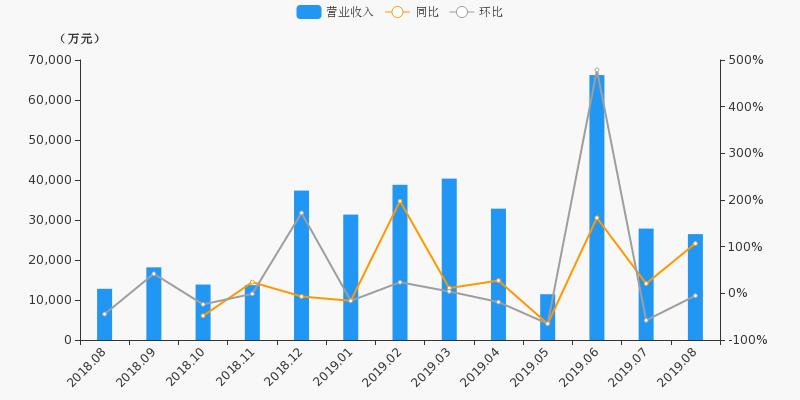 财通证券最新消息 601108股票利好利空新闻2019年9月