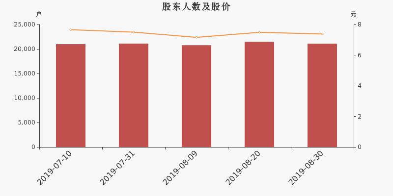江苏神通股东户数下降1.82%,户均持股14.06万元