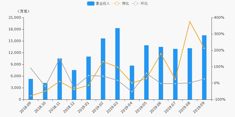 【月报速递】中原证券:9月营收1.65亿元,同比上涨212.1%