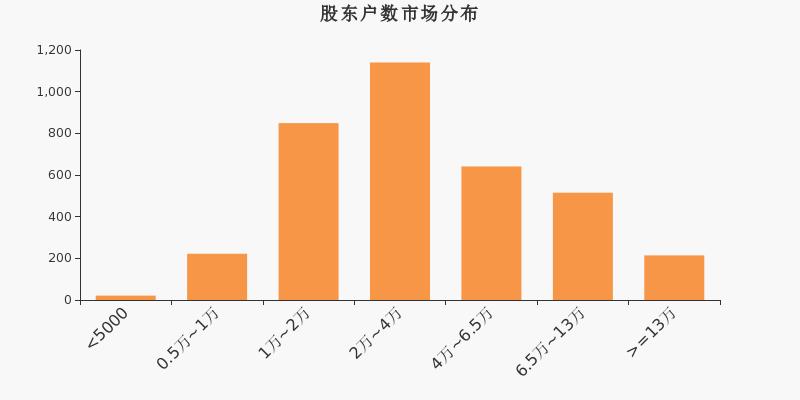福瑞股份股东户数减少107户,户均持股9.96万元