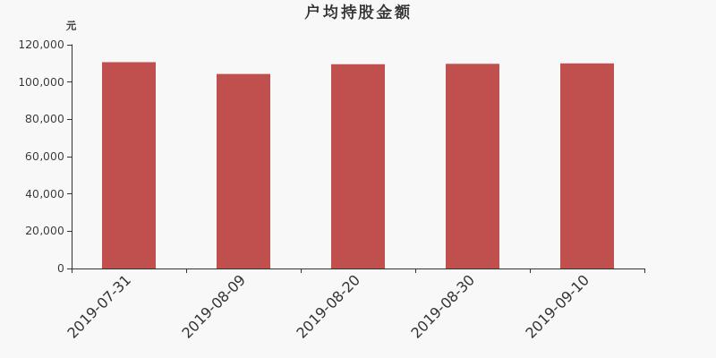 <b>安泰科技股东户数增加5.80%,户均持股11万元</b>