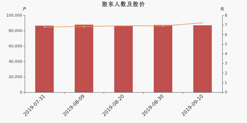 横店东磁股东户数减少370户,户均持股13.48万元