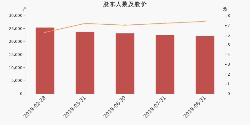 中百集团股东户数下降1.50%,户均持股22.73万元