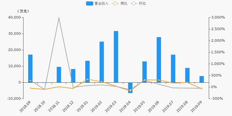 【月报速递】太平洋:9月净利润-4360.1万元,环比下降344.5%
