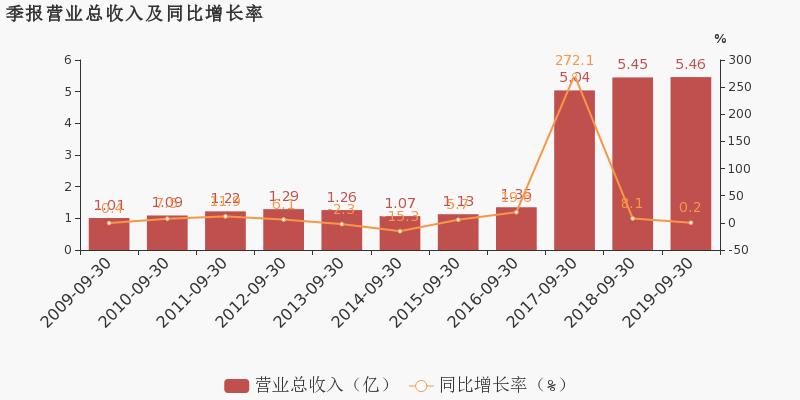 中亿财经网股票:【002040股吧】精选:南京港股票收盘价 002040股吧新闻2019年11月12日