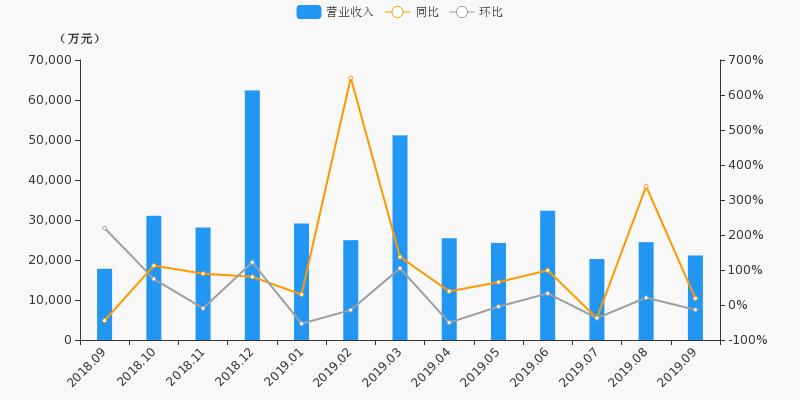 <b>【月报速递】东吴证券:9月净利润4470.1万元,环比下降22.9%</b>