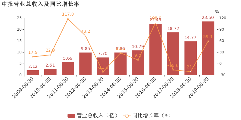 【600313股吧】精选:农发种业股票收盘价 600313股吧新闻2019年10月17日