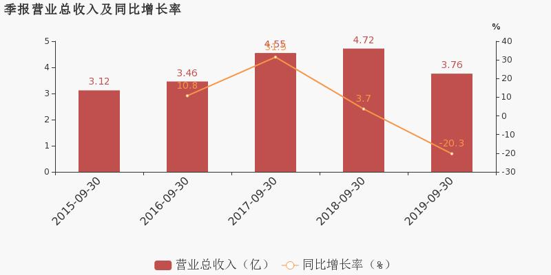 中亿财经网股票:【300547股吧】精选:川环科技股票收盘价 300547股吧新闻2019年11月12日