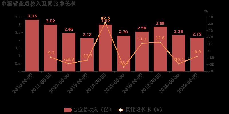 雷柏科技最新消息 002577股票利好利空新闻2019年9月