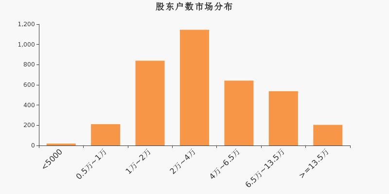 中关村股东户数增加355户,户均持股7.1万元