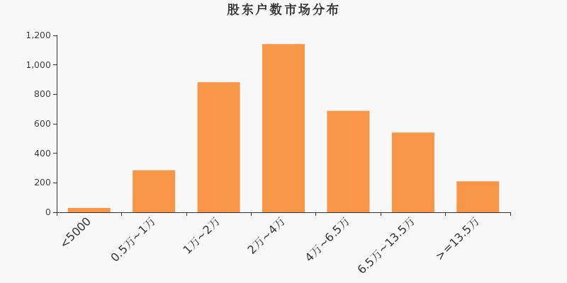 【300275股吧】精选:梅安森股票收盘价 300275股吧新闻2020年7月10日