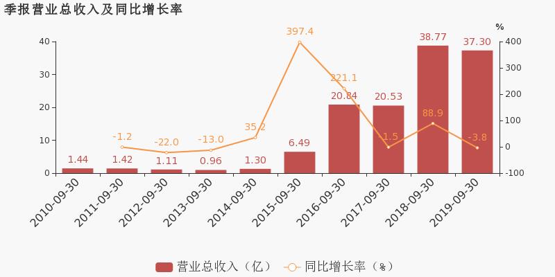 中亿财经网期货:【300242股吧】精选:佳云科技股票收盘价 300242股吧新闻2019年11月12日