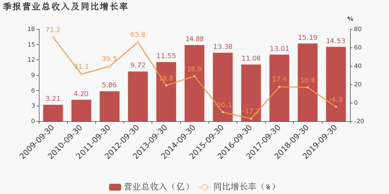 中虹股票财经网:【300020股吧】精选:银江股份股票收盘价 300020股吧新闻2019年11月12日