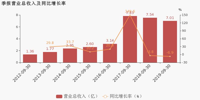 小麦财经股票网:【300370股吧】精选:安控科技股票收盘价 300370股吧新闻2019年11月12日