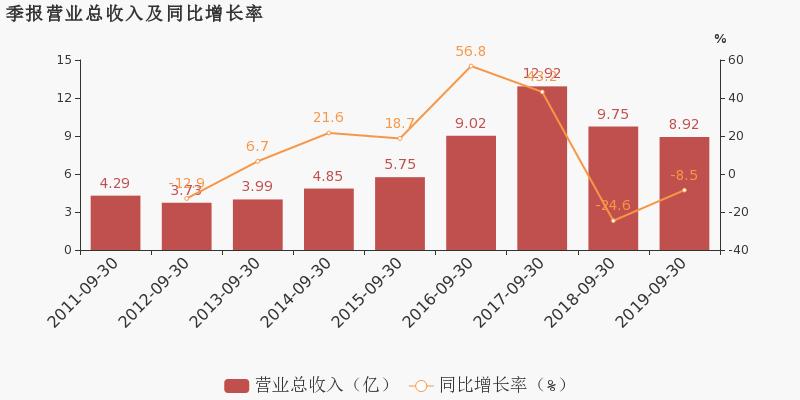 茂硕电源 :2019前三季度归母净利润同比翻6倍,增幅远超营收