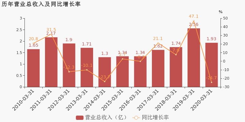 凤竹纺织600493公告 凤竹纺织股票最新消息 2020年7月新闻 2020