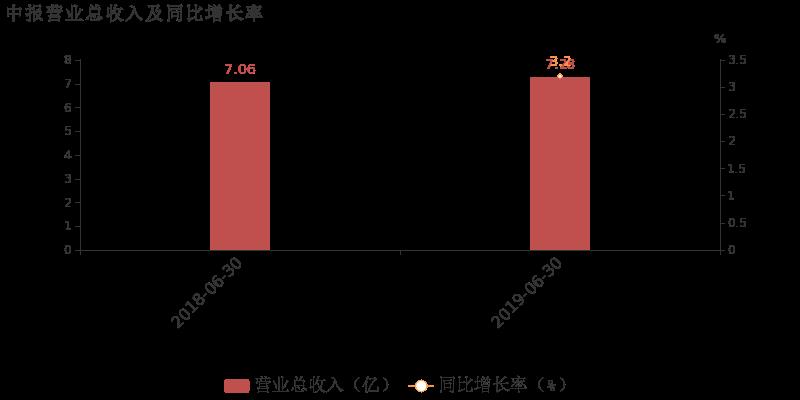 利通电子:2019上半年毛利率同比下滑,增收不增利