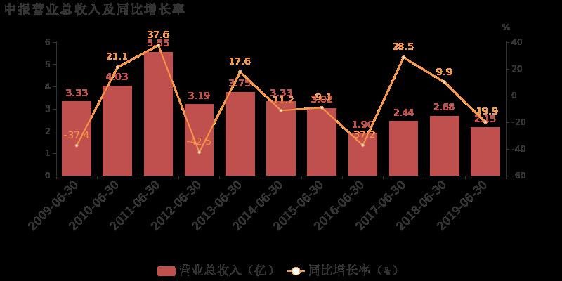 【600228股吧】精选:ST昌九股票收盘价 600228股吧新闻2019年10月17日
