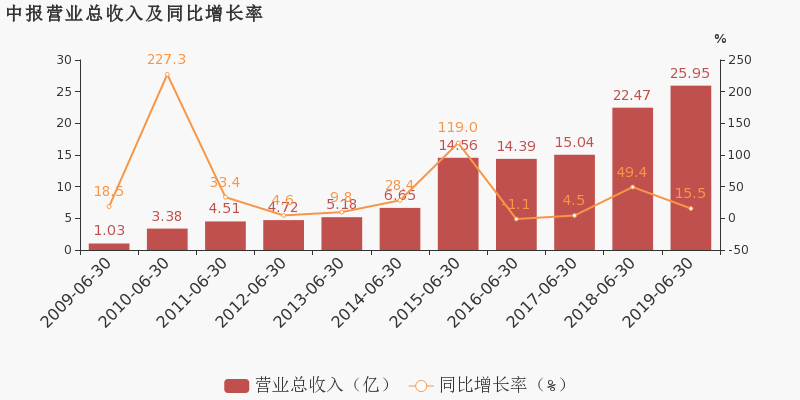 洪城水业最新消息 600461股票利好利空新闻2019年9月