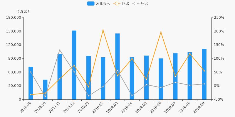【月报速递】中国银河:9月净利润3.92亿元,同比上涨122.2%