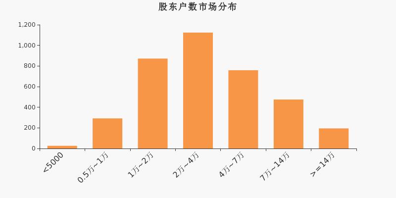 科士达股东户数增加6.67% 增加1800户