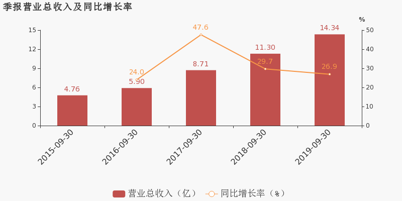 财经1158网:【300596股吧】精选:利安隆股票收盘价 300596股吧新闻2019年11月12日