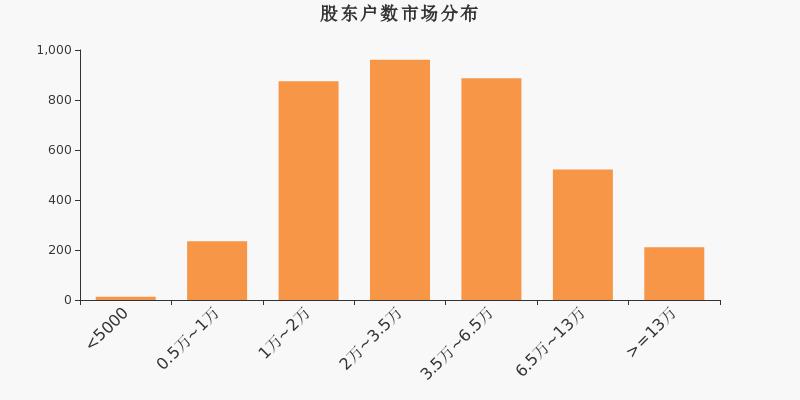 伟隆股份股东户数增加84户,户均持股5.87万元