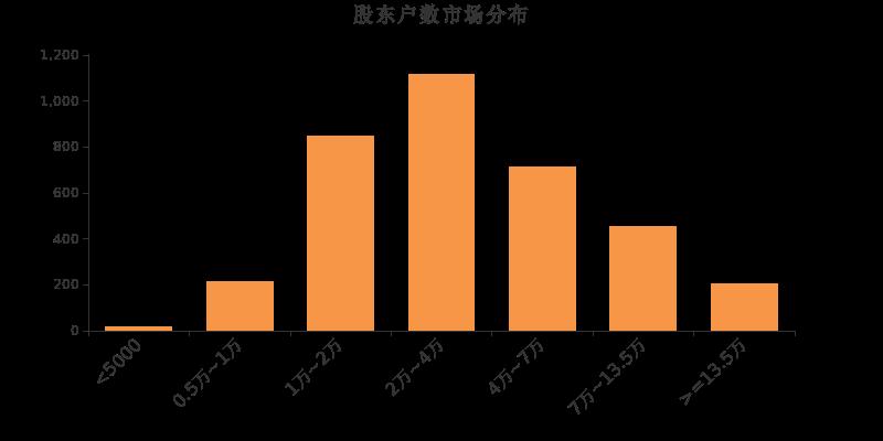 安科瑞300286股票十大股东 安科瑞机构、基金持股、股东2019