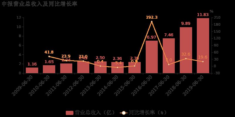 宝通科技最新消息 300031股票利好利空新闻2019年9月