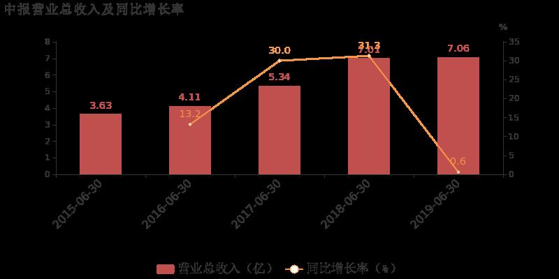 振华股份最新消息 603067股票利好利空新闻2019年9月