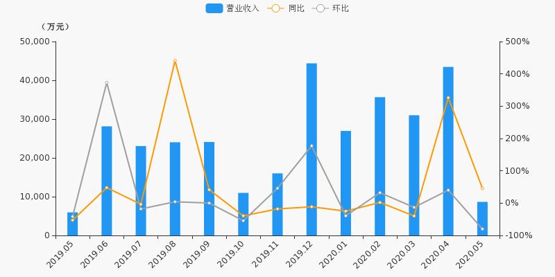 《【无极2娱乐注册】【月报速递】东北证券:5月净利润1199.5万元,同比上涨164.9%》