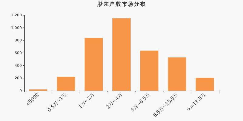 御家汇股东户数下降4.55%,户均持股8.83万元