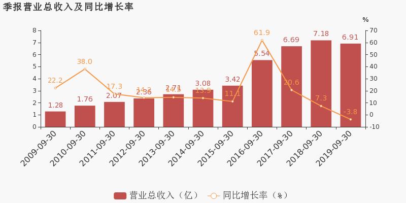 福兴财经:【300013股吧】精选:新宁物流股票收盘价 300013股吧新闻2019年11月12日