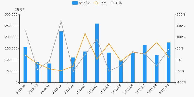 【月报速递】华泰证券:9月营收17.7亿元,环比上涨46%